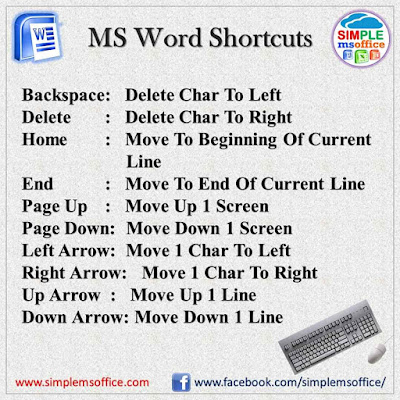 MS Word Shortcut Keys - Now work faster than Before