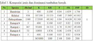 komposisi jenis dan dominansi terhadap tumbuhan bawah