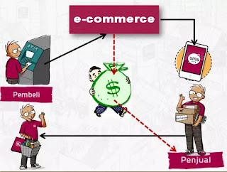 Prosedur proses transaksi online di e-commerce