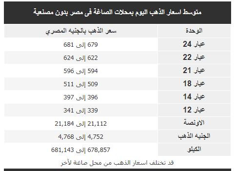 اسعار الذهب اليوم بمحلات الصاغة فى مصر بدون مصنعية 9-10-2018