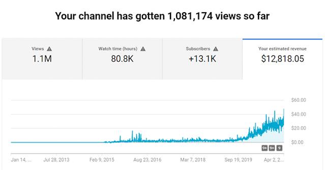 Subscribe dan Pendapatan Youtube Meningkat Dengan Cara ini
