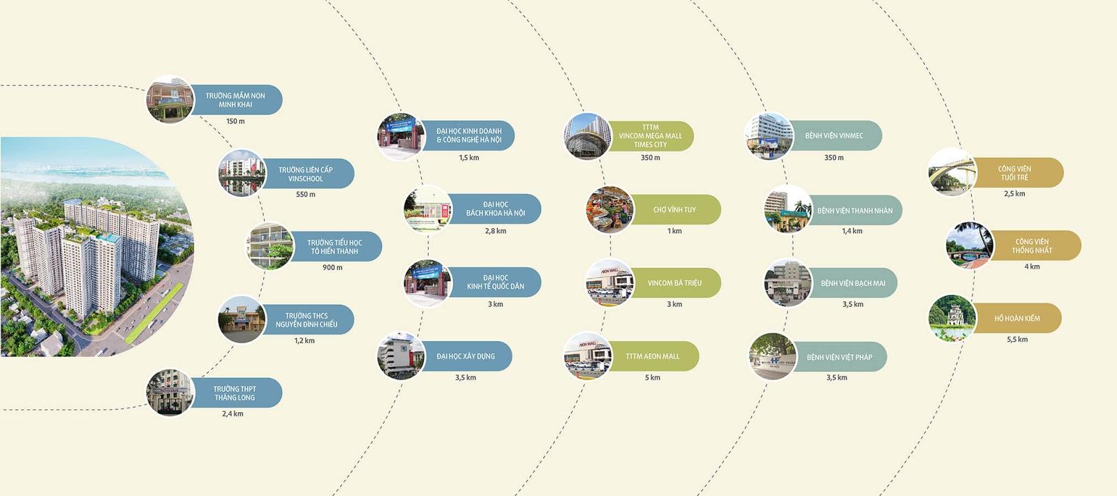 Liên kết vùng dự án chung cư Imperia Sky Garden Minh Khai