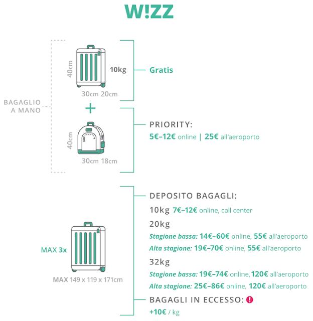 Compagnia aerea low cost Wizz