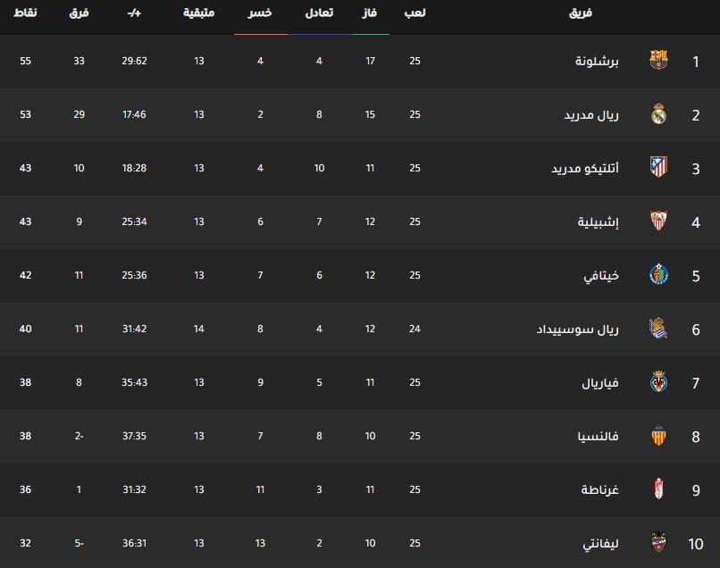 جدول ترتيب فرق الدوري الإسباني اليوم بتاريخ 25-2-2020