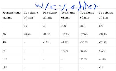 نسبة الماء إلى الأسمنت المضافة مقابل قيمة الركود