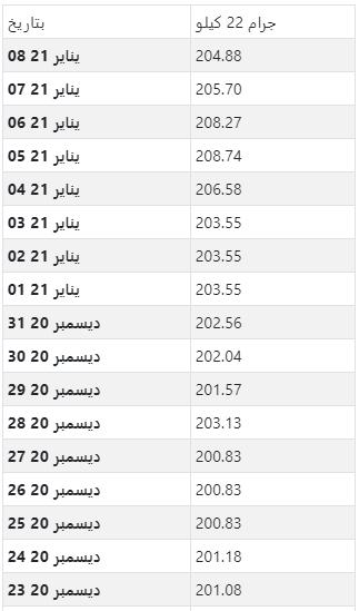 أسعار الذهب اليومية بالريال القطري لكل جرام عيار 22