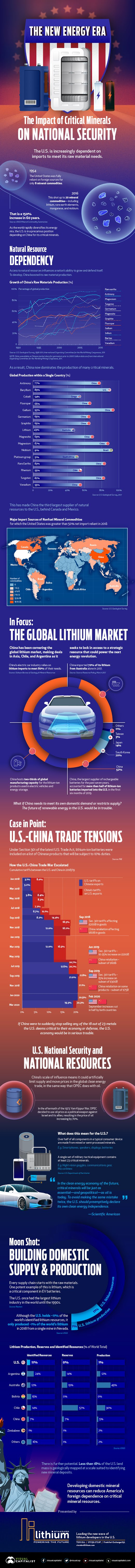 The New Energy Era: The Impact of Critical Minerals on National Security #infographic