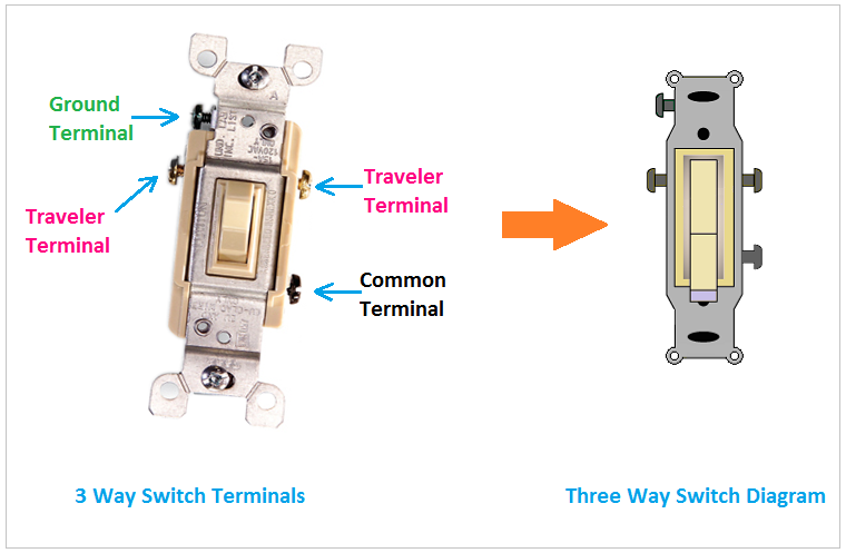 Proper 3 Way Switch Wiring And Connection Diagram Etechnog