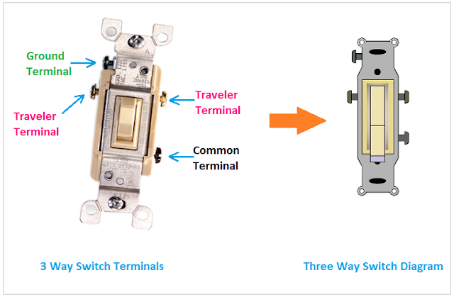 3 Way Switch, Three-way switch