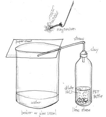 Free Science Fair Projects Experiments: Deoxidation of