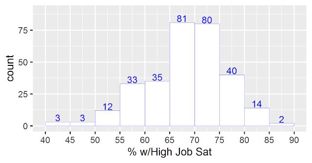 Fortune 500: зарплаты, стаж, удовлетворенность сотрудников
