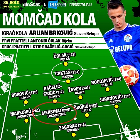 Albanian footballer Jon Mersinaj again in the formation of the best in Croatia