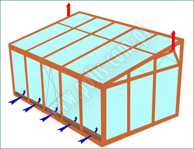 wentylacja ogrodu zimowego, budowa ogrodu zimowego,