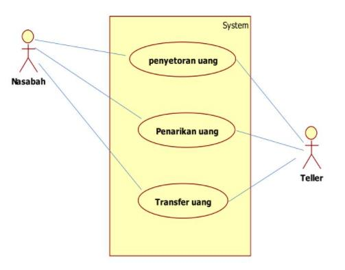 Gambar. Contoh use case diagram