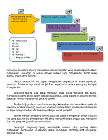 Komunikasi E Folio Gotong Royong
