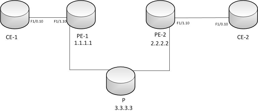 Cisco IOS and IOS XR Configuration Examples: Cisco Vlan-Mode EoMPLS