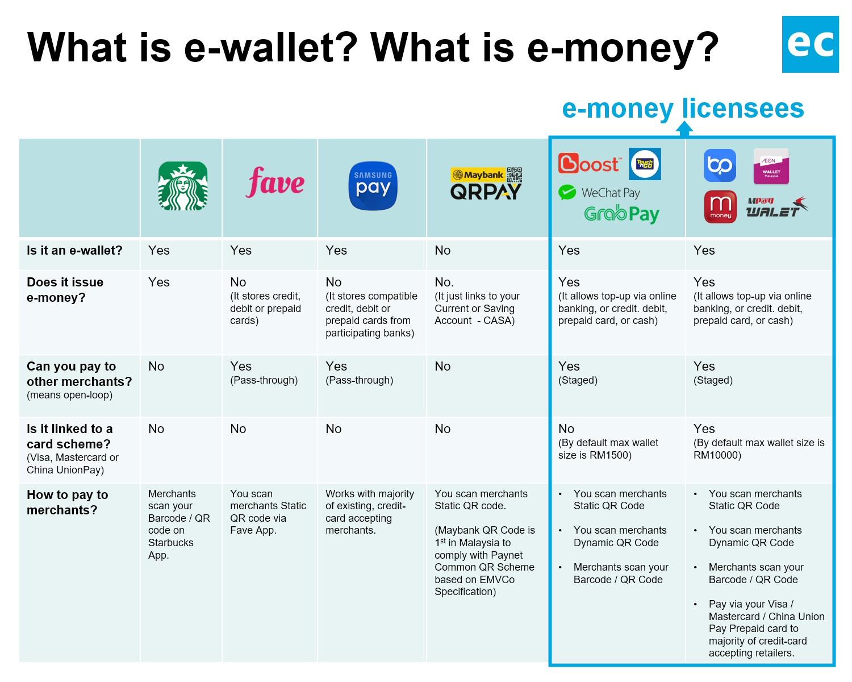 Sistem E-Wallet Malaysia