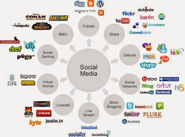 smo, social media, social media optimization, pawan seo world, pawan sharma, pawan sharma bhardwaj, smo expert, seo expert, google expert, google boy, social media profile, online profiles, google seo expert, social media expert