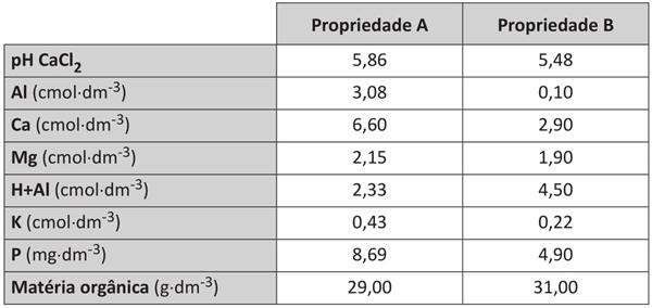enade-questao-09-tabela