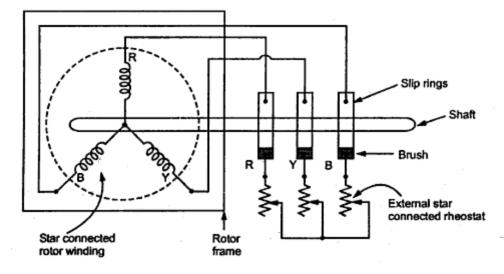 speed control of slip ring induction motors part ii