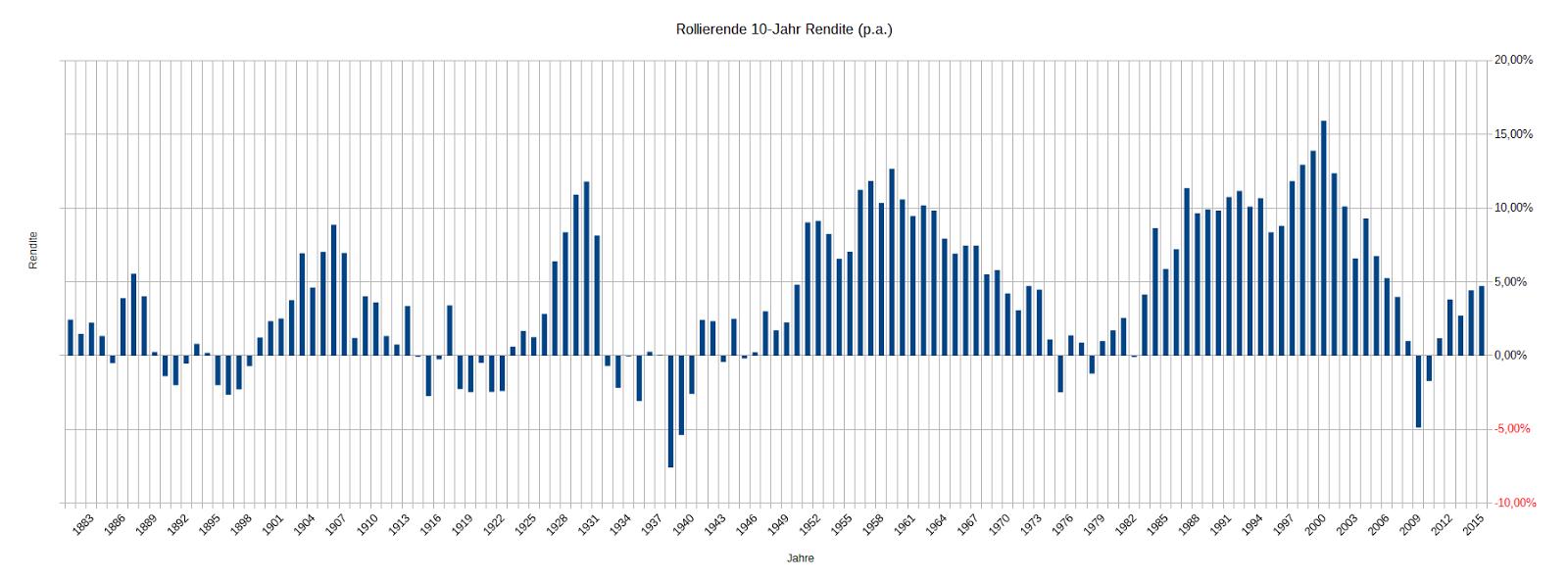 Wie bei einer Aktie schwankt auch der Preis von börsennotierten Fonds im Laufe des Tages, da diese gekauft und verkauft werden. S&P kaufen: Wie investiert man richtig?