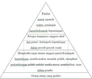 Piramida Partisipasi Politik
