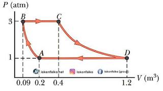 soal utbk fisika, soal hots fisika, soal termodinamika, grafik termodinamika