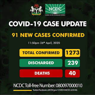 Bayelsa State records fort Covid-19 case as 91 new cases of COVID-19 reported;