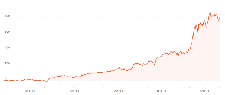 График доходности Money Freya