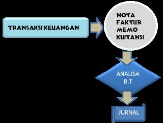 hubungan antara transaksi,bukti transaksi dan analisa bukti transaksi