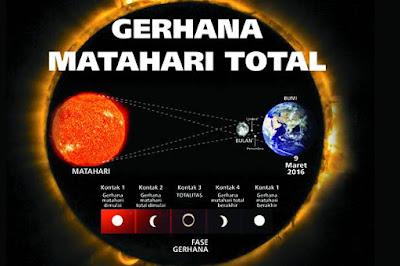 Proses dan Fenomena Seputar Gerhana Matahari