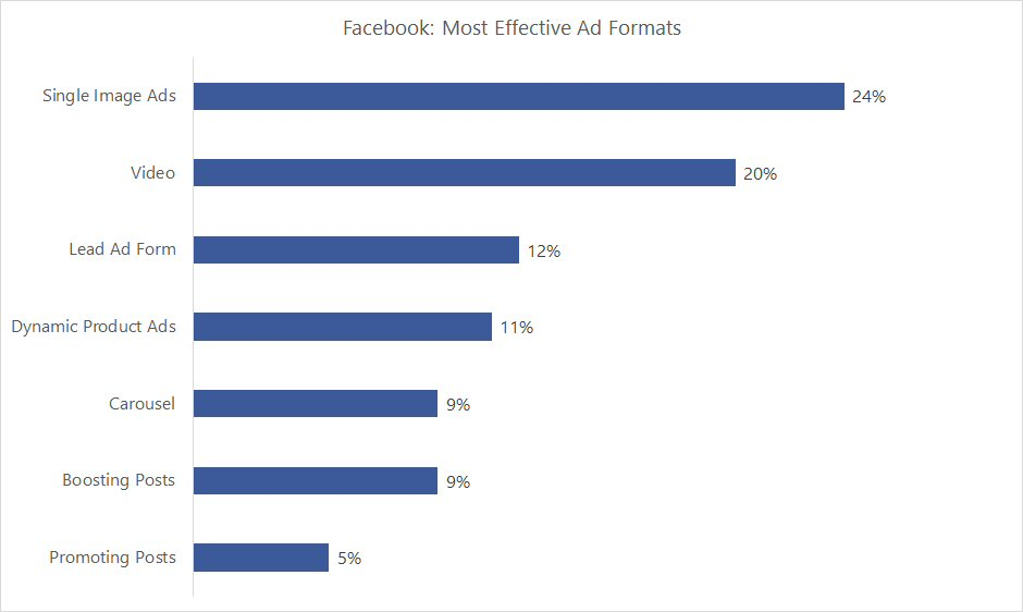 Facebook: Most Effective Ad Formats