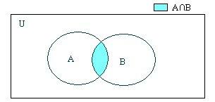 My mind: Venn diagrams