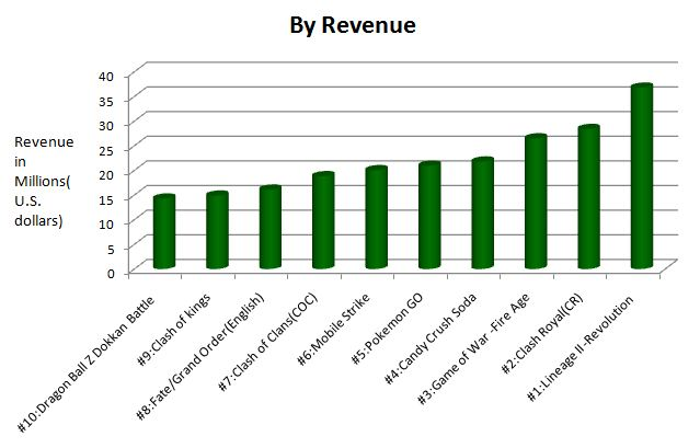 Summery of top 10 apps acording to there revenue