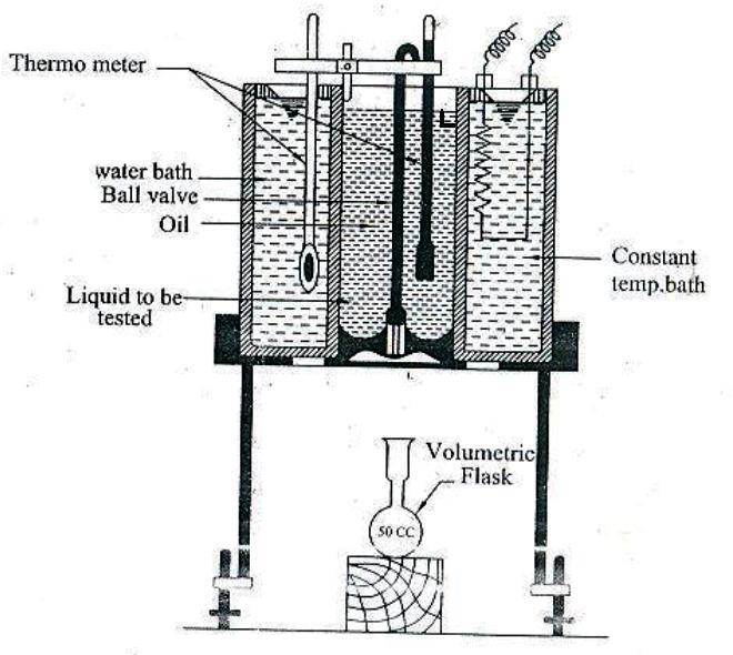 Mechanical Duniya: Determination of viscosity of oil by