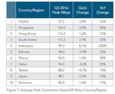 Kecepatan Rata-Rata Tertinggi Internet Indonesia