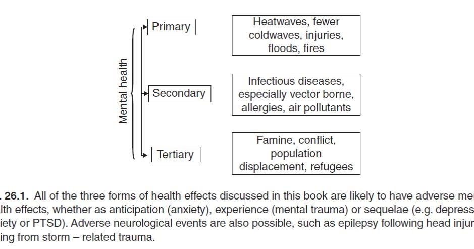 Global Change musings: Climate change and heath: primary