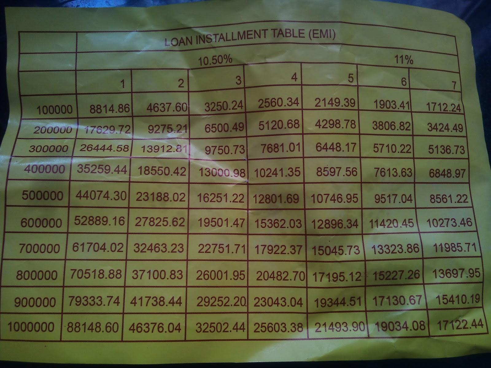 Ai Peoples Bank Personal Loans In Sri Lanka