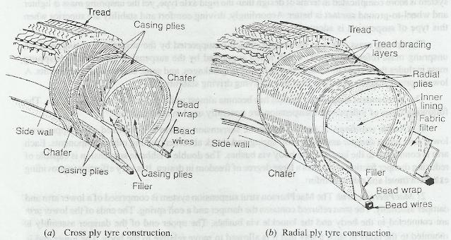 Radial Tyres vs Cross-bias Tyres