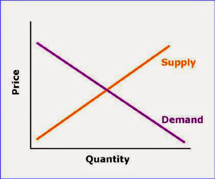 laws of supply and demand and