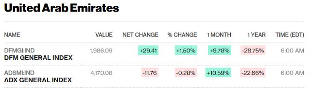 European, Middle Eastern & African Stocks - Bloomberg #UAE #SaudiArabia #Qatar close