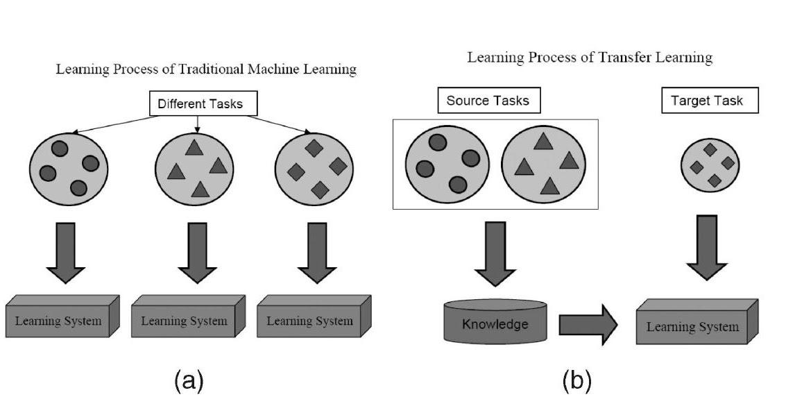 AMMAI SUMMARY: A Survey on Transfer Learning