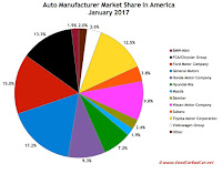USA automaker market share chart January 2017