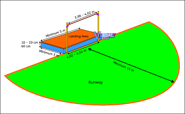 Contoh Gambar Lapangan Lompat Tinggi Beserta Ukurannya