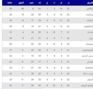 جدول ترتيب الدوري المصري بعد الجولة الـ 22