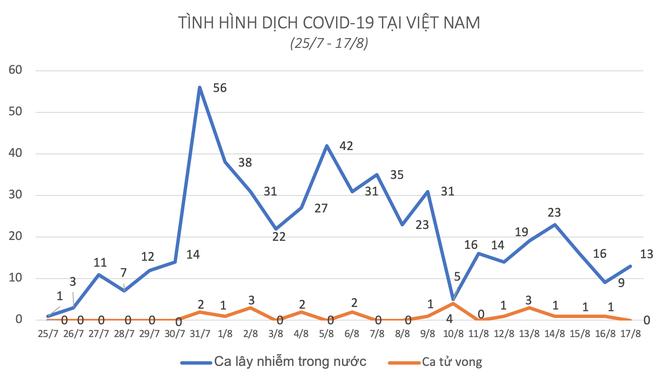 Nhiều bệnh nhân Covid-19 tiên lượng nặng