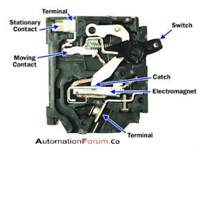 what-is-circuit-breaker