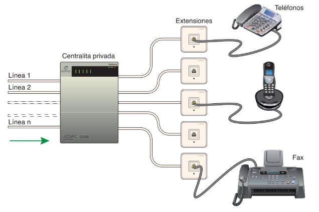 ¿Qué es y para qué sirve una Central privada de usuario (PBX)  Centralitas privadas analógicas (RTB)