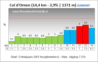 Beklimming Col d'Ornon per racefiets