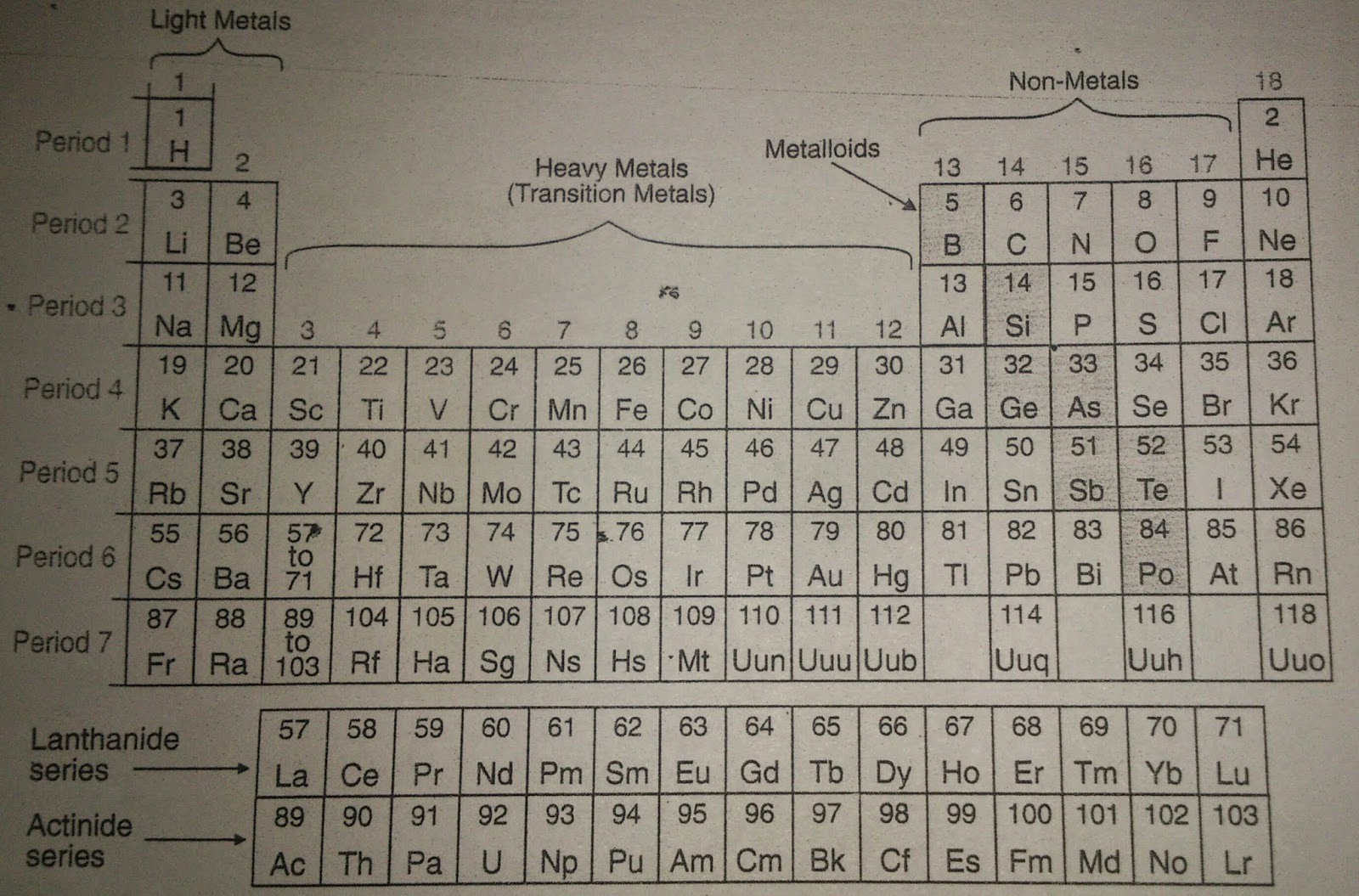 Trick to learn periodic table for class 10th trick to learn trick to learn periodic table in hindi urtaz Gallery